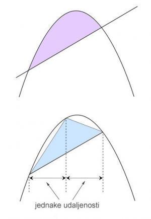 Arhimed je dokazao da površina omeđena parabolom i pravcem (gornja slika) iznosi 4/3 upisanog trokuta